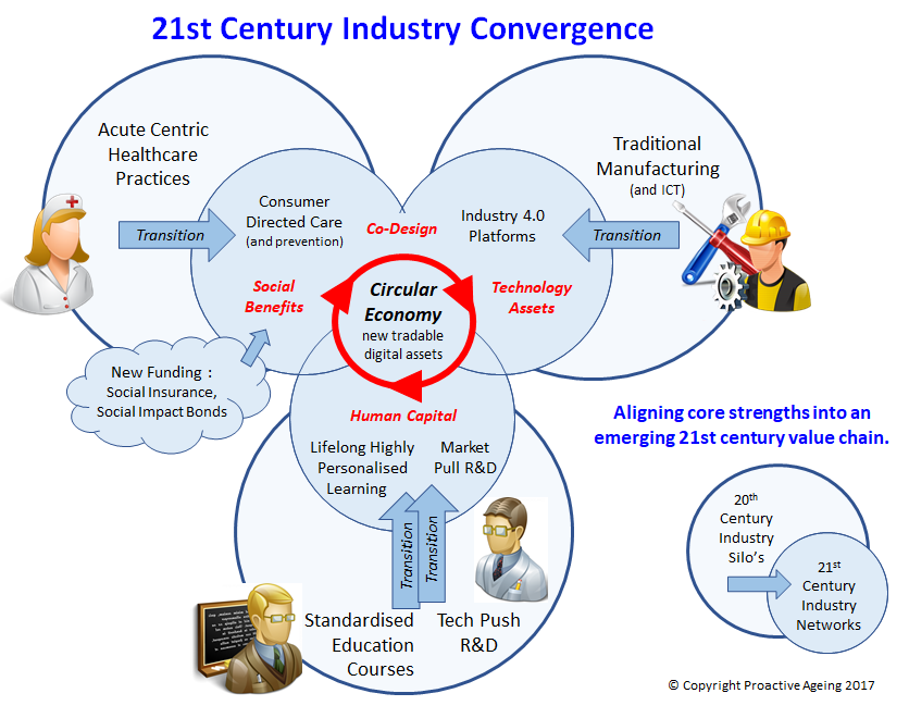 21st Century Industry Convergence